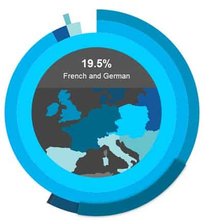 The Ancestry Composition Report On Ethnic Testing At