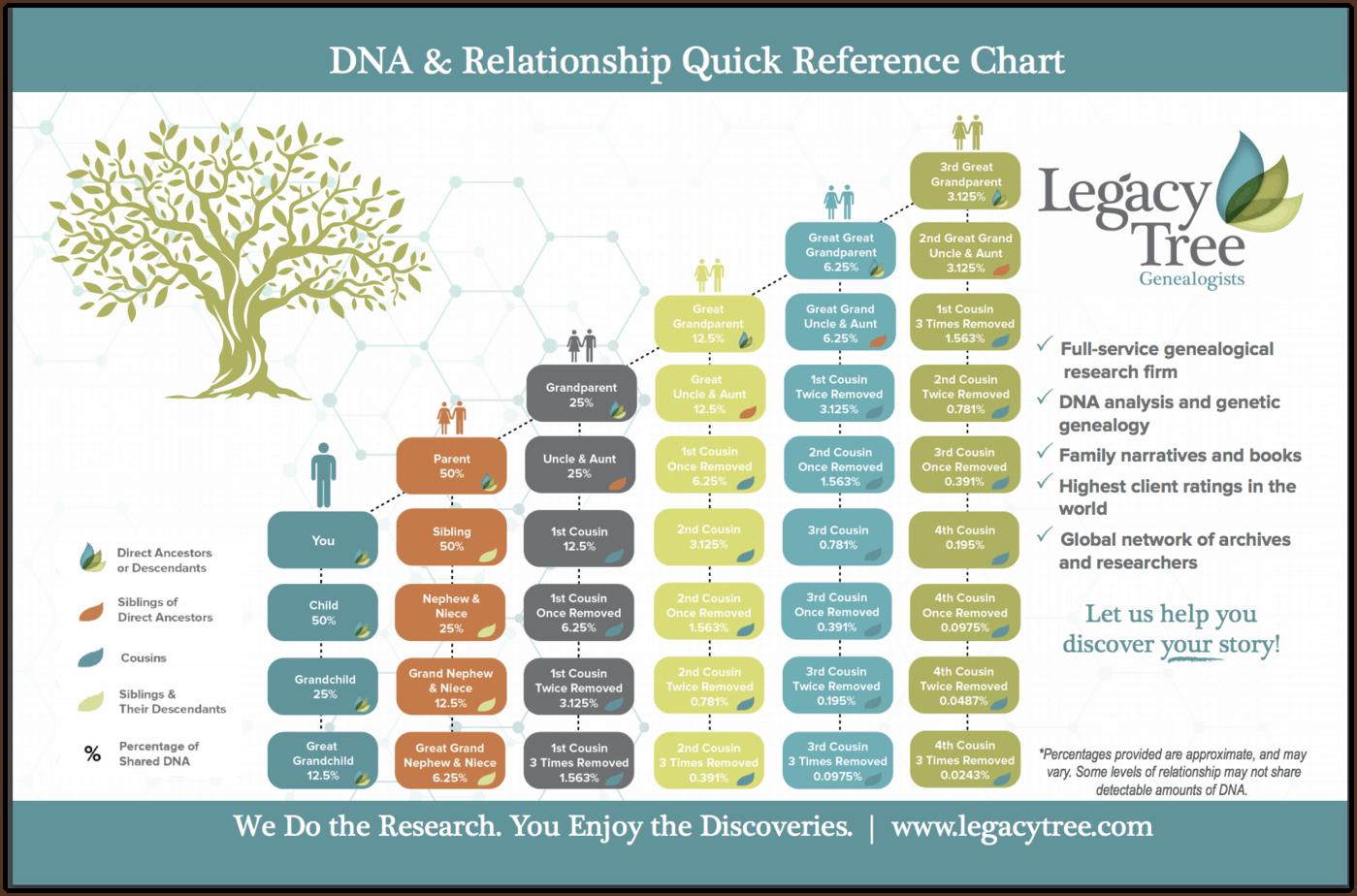 Test Older Relatives First When Doing DNA Tests