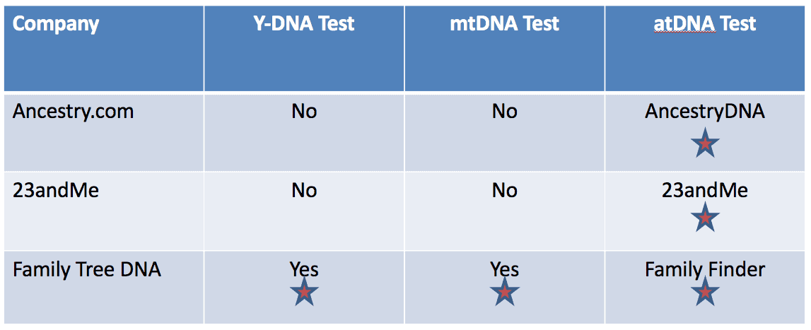Dna test report card for genetic genealogy tests for Where to go for dna testing