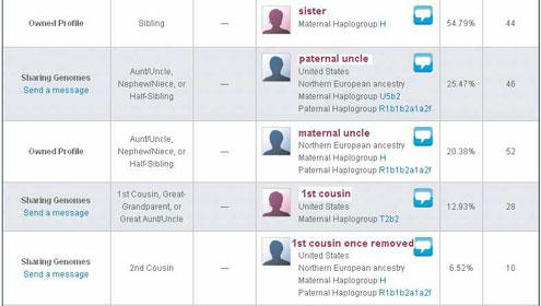 Relative Finder Close Relatives